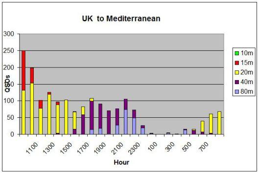 UK to Med