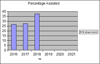 percentassisted2018
