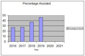 2019assistedpercentage