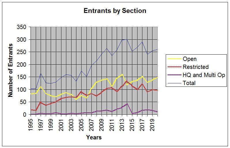 Entrants by region20